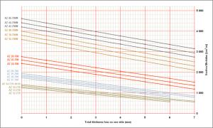 Graphique W<sub>el,y,red</sub> – exemple des profils AZ-700