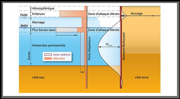 AMLoCor - nuance d'acier - taux de corrosion réduit
