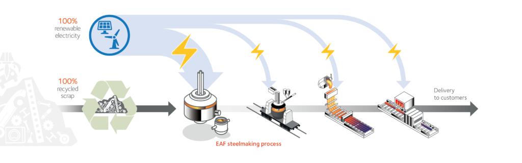 EAF steel making process_EN