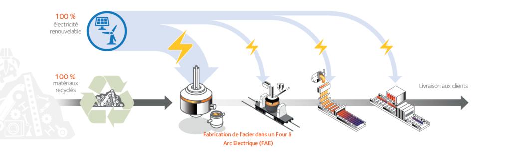 Fabrication acier FAE_FR
